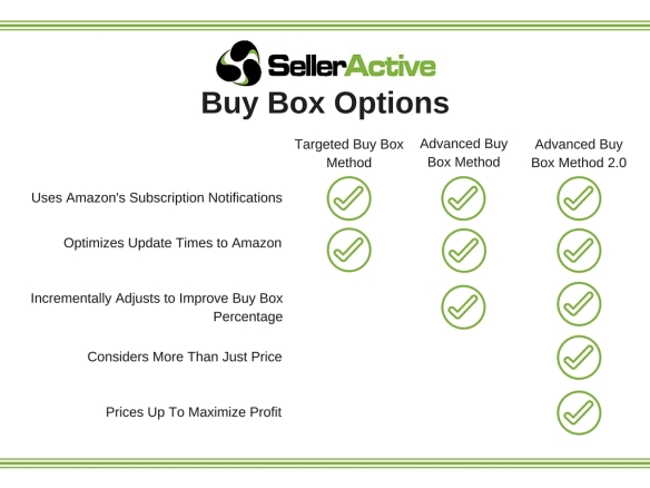 SellerActive Amazon Buy Box Options