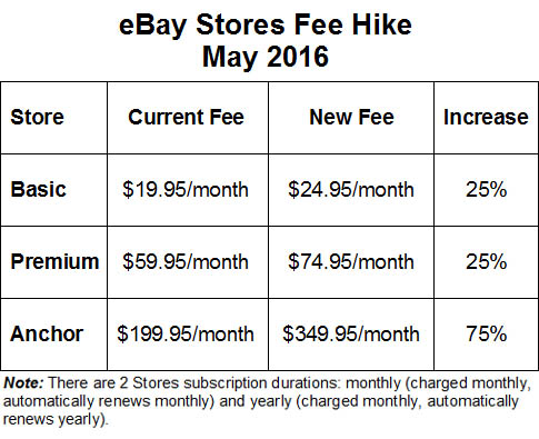 What You Need To Know About The Latest Ebay Fee Hike