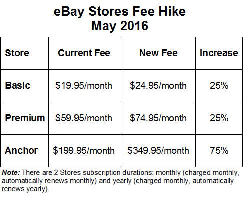 ebay_store_fees_2016